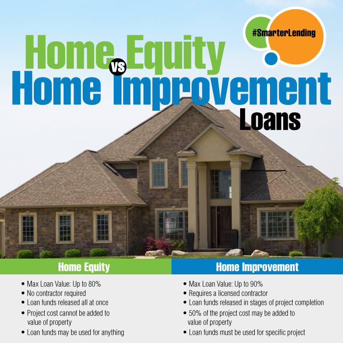 Home Equity vs Home Improvement Loans