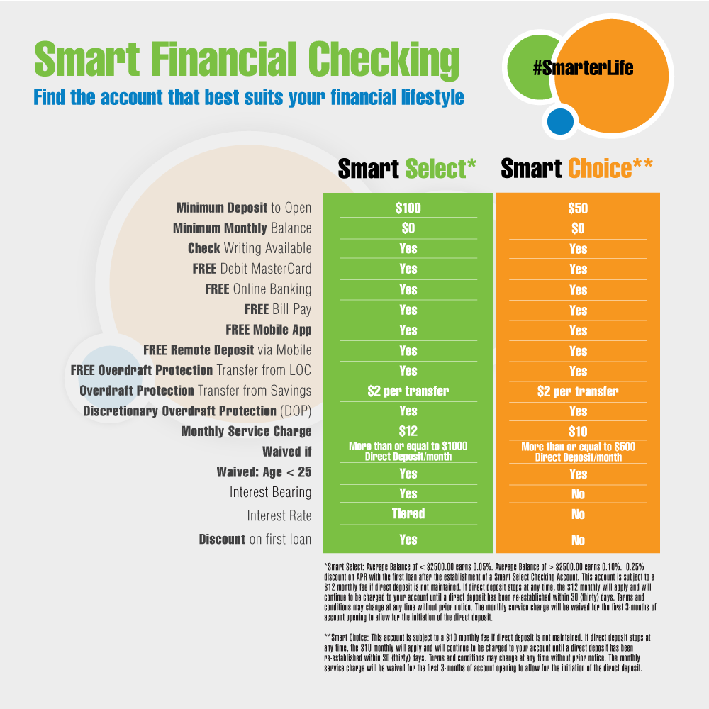 Compare Smart Select and Smart Choice Checking